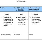 Impact Chain